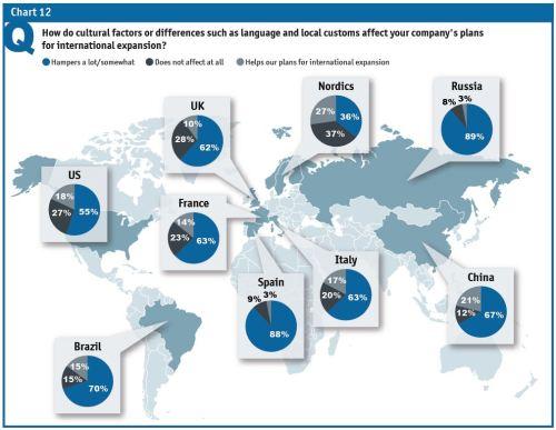 Einfluß kultureller Unterschiede und Sprachkenntnisse auf den Geschäftserfolg in Brasilien aus EF-Studie der The Economist Intelligence Unit